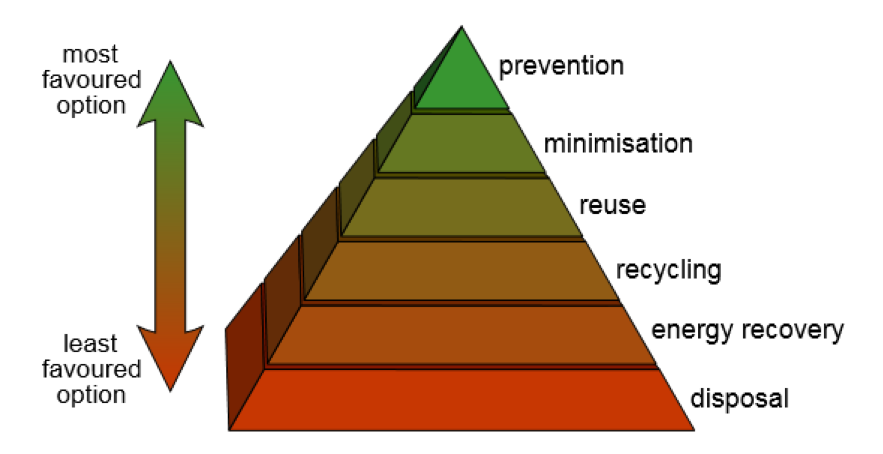 Quality and the environment pyramid